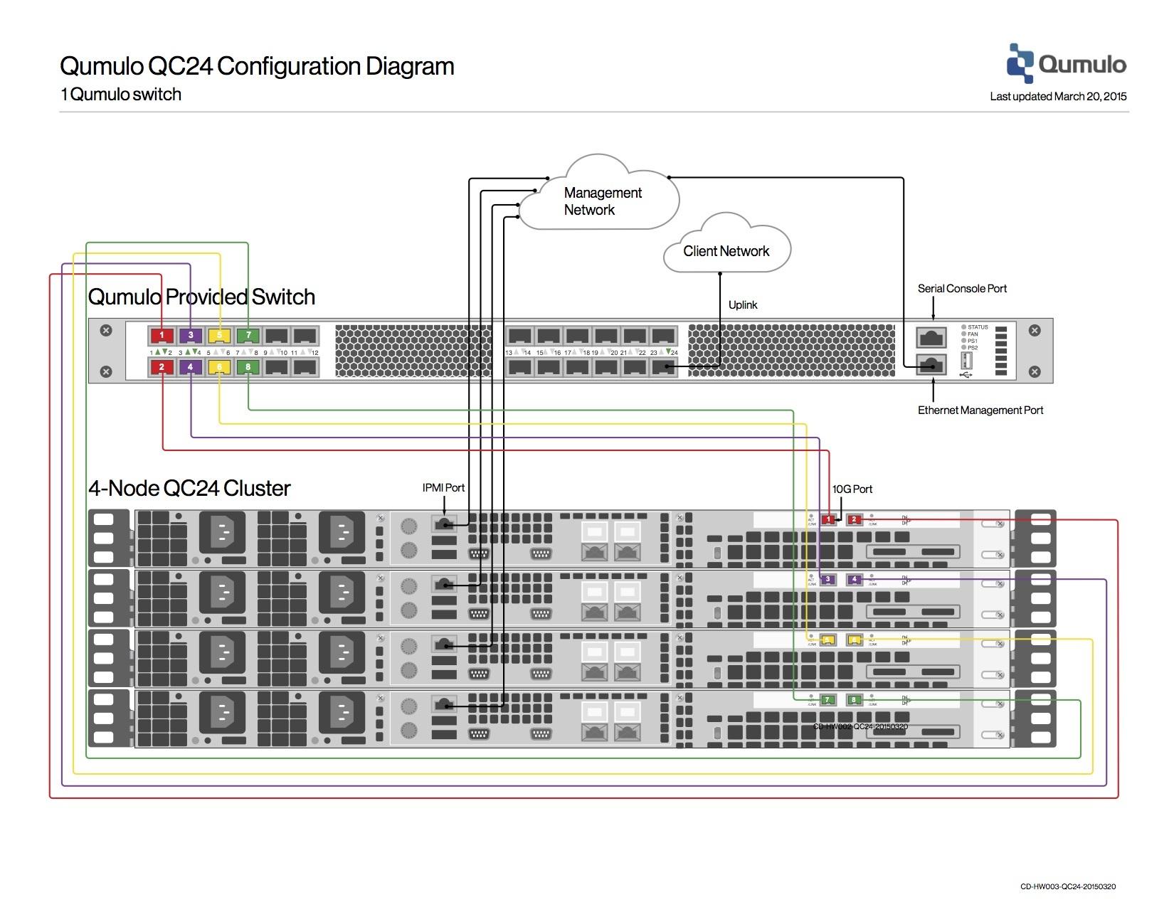 Qc24 networking diagrams qumulo care click image to enlarge sciox Gallery